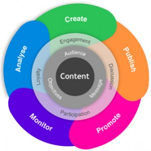 Learn about makimng the most of content marketing